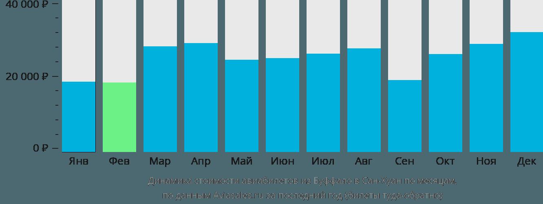 Динамика стоимости авиабилетов из Буффало в Сан-Хуан по месяцам
