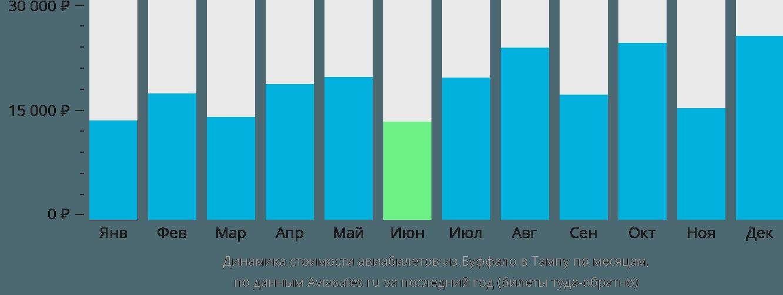Динамика стоимости авиабилетов из Буффало в Тампу по месяцам