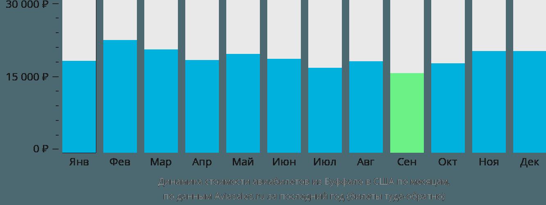 Динамика стоимости авиабилетов из Буффало в США по месяцам