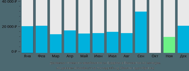 Динамика стоимости авиабилетов из Буффало в Вашингтон по месяцам