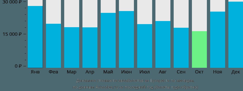 Динамика стоимости авиабилетов из Бухареста по месяцам