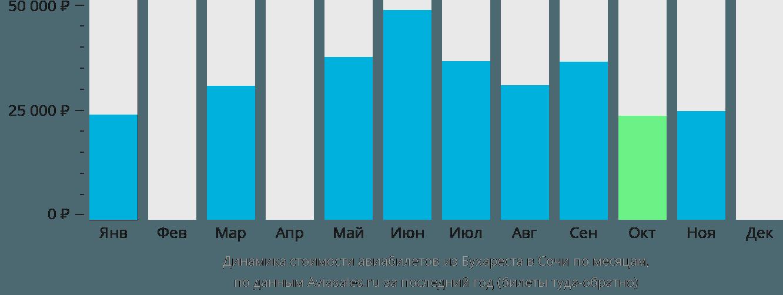 Динамика стоимости авиабилетов из Бухареста в Сочи по месяцам