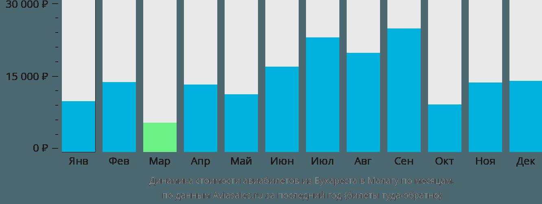 Динамика стоимости авиабилетов из Бухареста в Малагу по месяцам