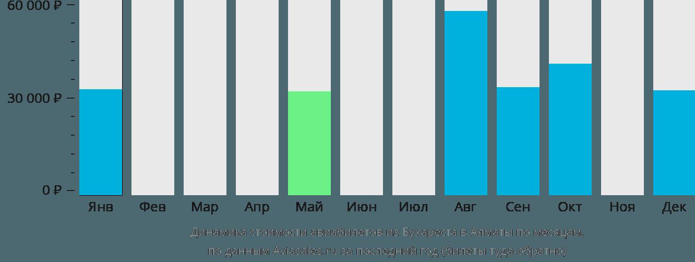 Динамика стоимости авиабилетов из Бухареста в Алматы по месяцам