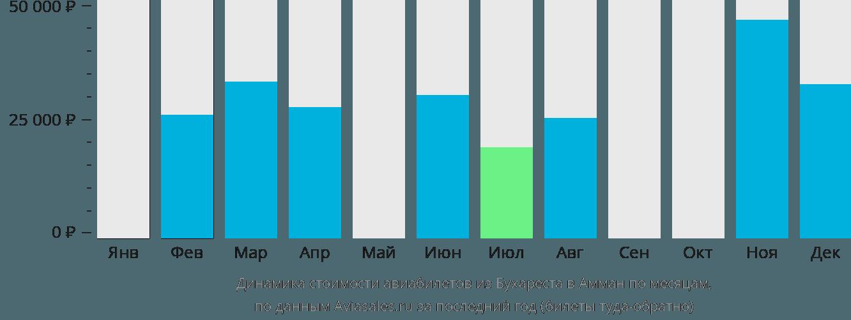Динамика стоимости авиабилетов из Бухареста в Амман по месяцам