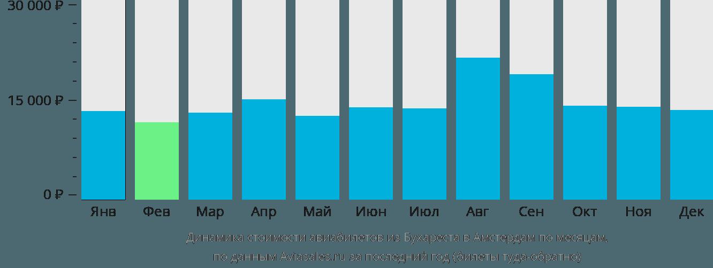 Динамика стоимости авиабилетов из Бухареста в Амстердам по месяцам