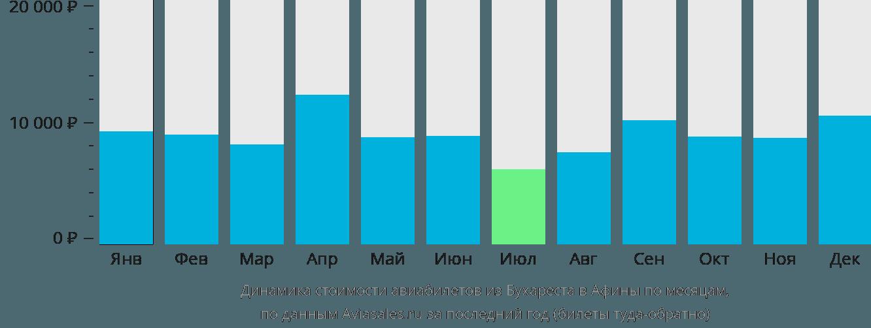 Динамика стоимости авиабилетов из Бухареста в Афины по месяцам