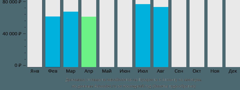 Динамика стоимости авиабилетов из Бухареста в Атланту по месяцам
