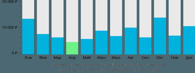 Динамика стоимости авиабилетов из Бухареста в Австрию по месяцам