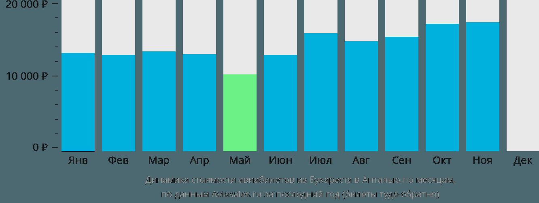 Динамика стоимости авиабилетов из Бухареста в Анталью по месяцам
