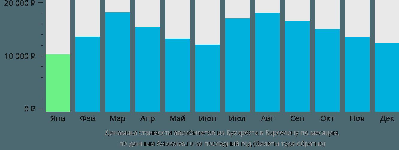 Динамика стоимости авиабилетов из Бухареста в Барселону по месяцам