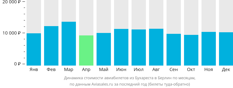 Динамика стоимости авиабилетов из Бухареста в Берлин по месяцам