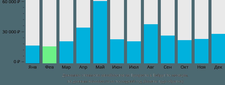 Динамика стоимости авиабилетов из Бухареста в Бейрут по месяцам