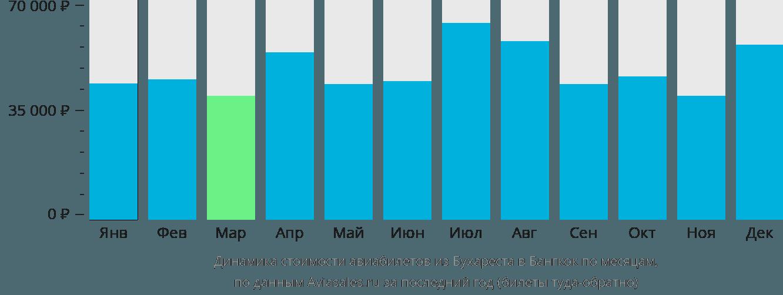 Динамика стоимости авиабилетов из Бухареста в Бангкок по месяцам