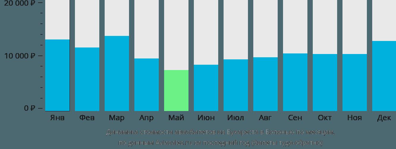 Динамика стоимости авиабилетов из Бухареста в Болонью по месяцам