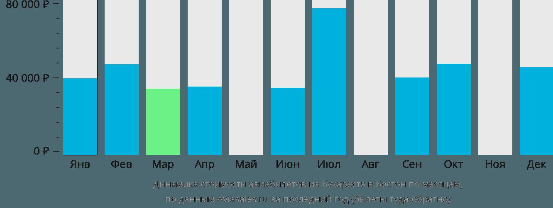 Динамика стоимости авиабилетов из Бухареста в Бостон по месяцам
