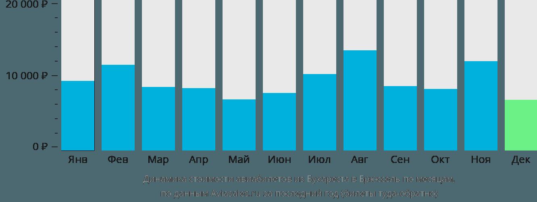 Динамика стоимости авиабилетов из Бухареста в Брюссель по месяцам