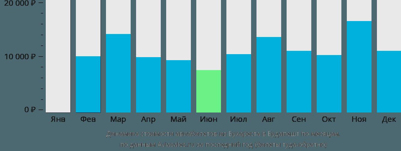 Динамика стоимости авиабилетов из Бухареста в Будапешт по месяцам