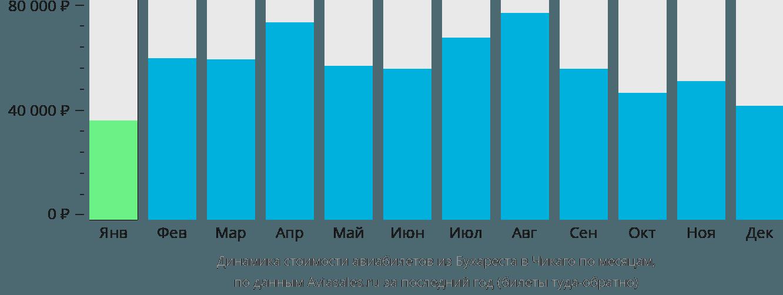 Динамика стоимости авиабилетов из Бухареста в Чикаго по месяцам