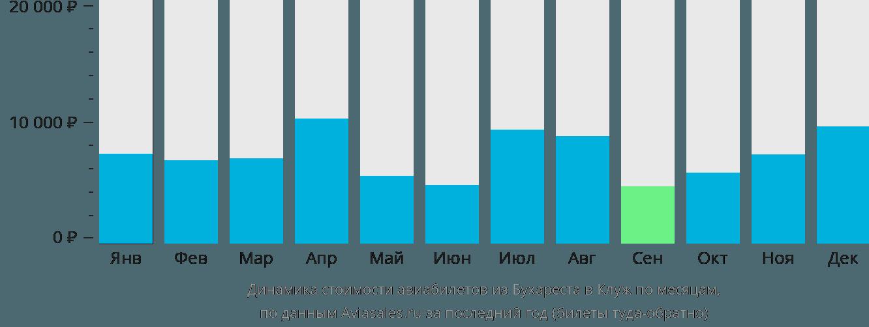 Динамика стоимости авиабилетов из Бухареста в Клуж-Напоку по месяцам