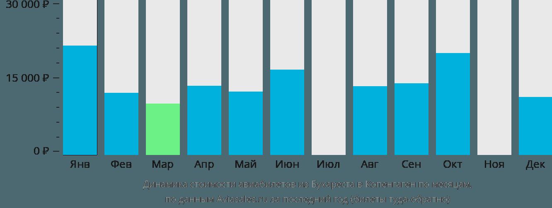 Динамика стоимости авиабилетов из Бухареста в Копенгаген по месяцам