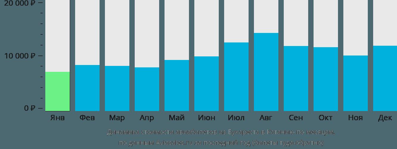 Динамика стоимости авиабилетов из Бухареста в Катанию по месяцам