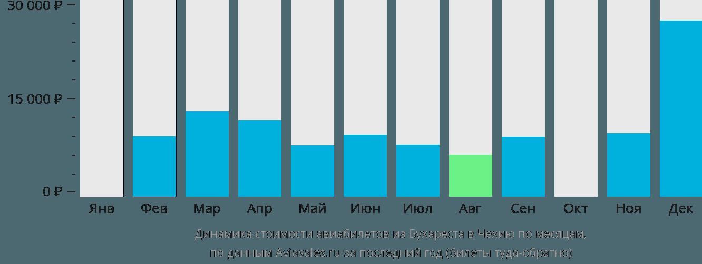 Динамика стоимости авиабилетов из Бухареста в Чехию по месяцам