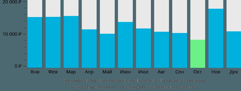 Динамика стоимости авиабилетов из Бухареста в Германию по месяцам