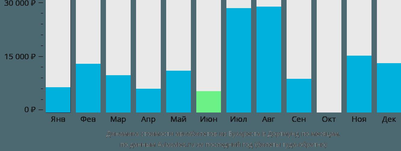Динамика стоимости авиабилетов из Бухареста в Дортмунд по месяцам