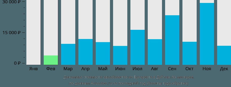 Динамика стоимости авиабилетов из Бухареста в Дублин по месяцам
