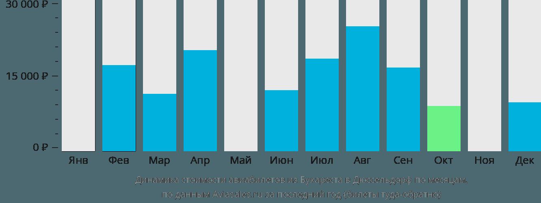 Динамика стоимости авиабилетов из Бухареста в Дюссельдорф по месяцам