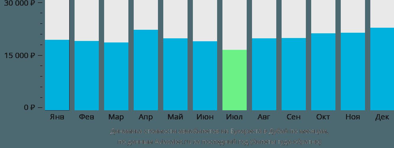 Динамика стоимости авиабилетов из Бухареста в Дубай по месяцам