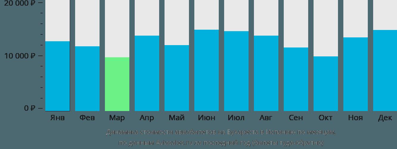 Динамика стоимости авиабилетов из Бухареста в Испанию по месяцам