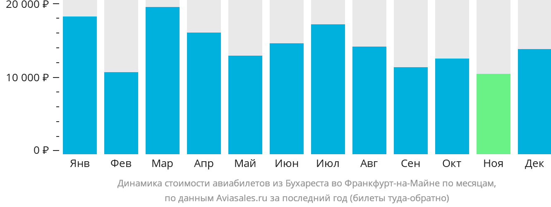 Динамика стоимости авиабилетов из Бухареста во Франкфурт-на-Майне по месяцам