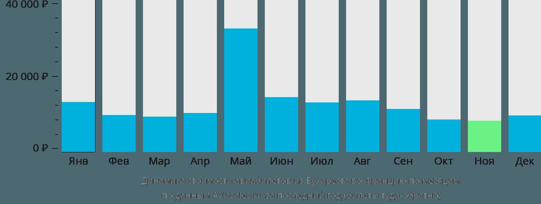 Динамика стоимости авиабилетов из Бухареста во Францию по месяцам