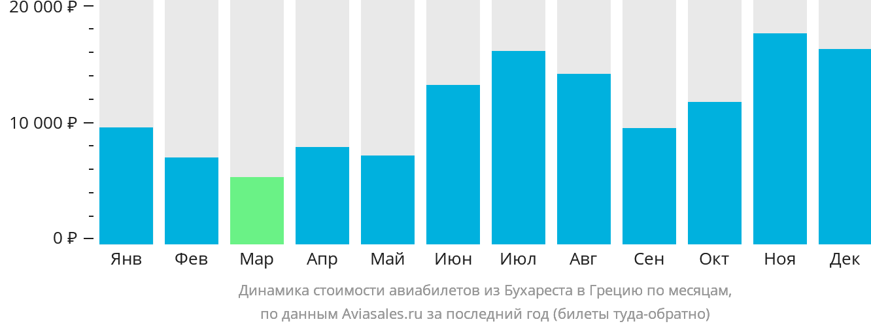Динамика стоимости авиабилетов из Бухареста в Грецию по месяцам
