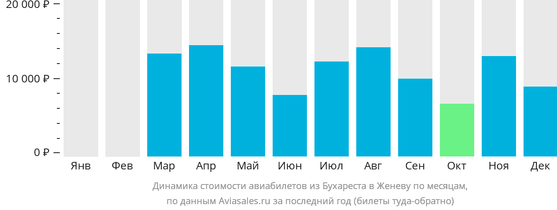 Динамика стоимости авиабилетов из Бухареста в Женеву по месяцам