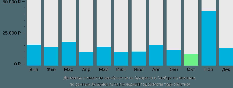 Динамика стоимости авиабилетов из Бухареста в Гамбург по месяцам