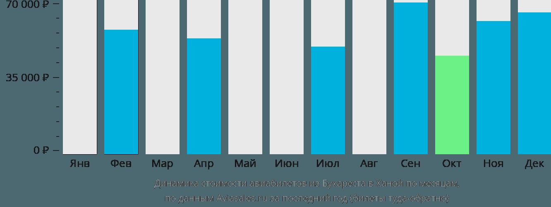 Динамика стоимости авиабилетов из Бухареста в Ханой по месяцам
