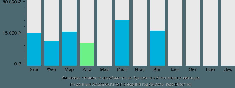 Динамика стоимости авиабилетов из Бухареста в Хельсинки по месяцам