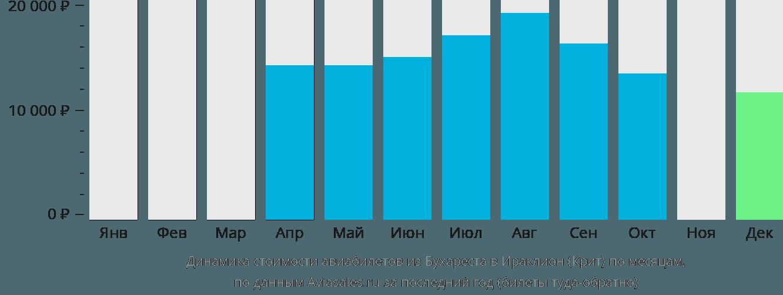 Динамика стоимости авиабилетов из Бухареста в Ираклион (Крит) по месяцам