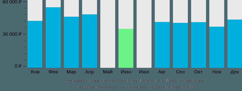 Динамика стоимости авиабилетов из Бухареста на Пхукет по месяцам