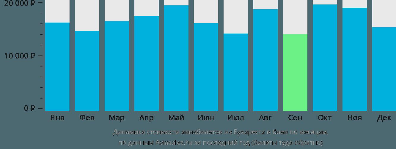 Динамика стоимости авиабилетов из Бухареста в Киев по месяцам
