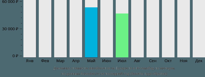 Динамика стоимости авиабилетов из Бухареста в Исламабад по месяцам
