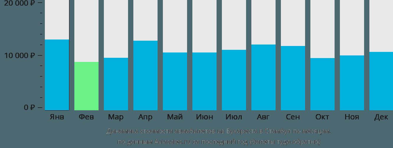 Динамика стоимости авиабилетов из Бухареста в Стамбул по месяцам