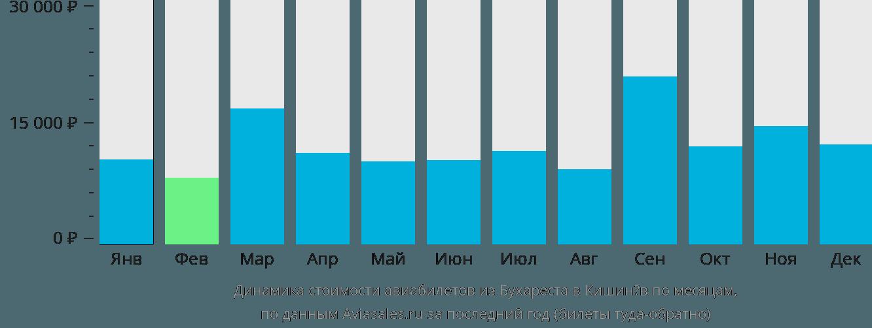 Динамика стоимости авиабилетов из Бухареста в Кишинёв по месяцам