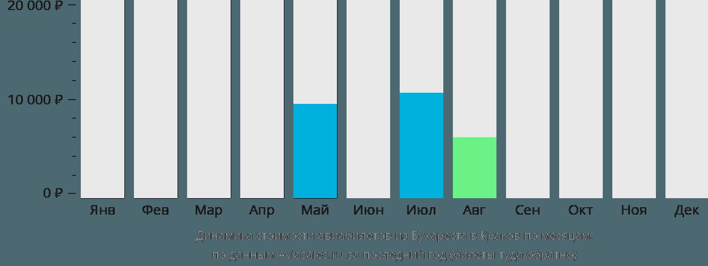 Динамика стоимости авиабилетов из Бухареста в Краков по месяцам