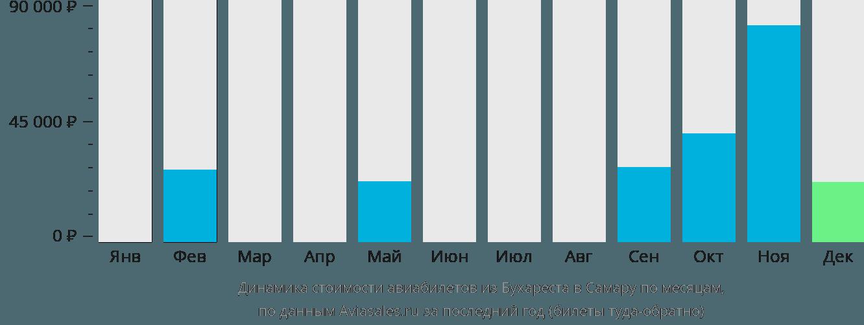 Динамика стоимости авиабилетов из Бухареста в Самару по месяцам