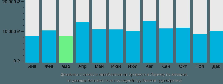 Динамика стоимости авиабилетов из Бухареста в Ларнаку по месяцам