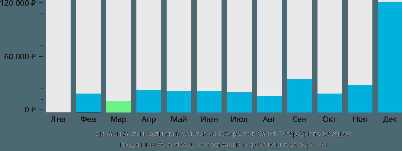Динамика стоимости авиабилетов из Бухареста в Санкт-Петербург по месяцам